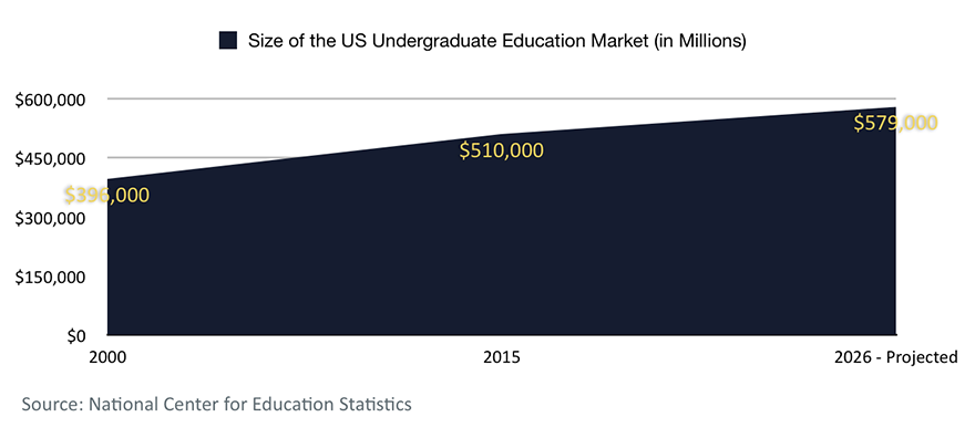 Eazl -- Projected Size of US Undergraduate Market